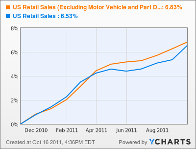 US Retail Sales (Excluding Motor Vehicle and Part Dealers)  Chart