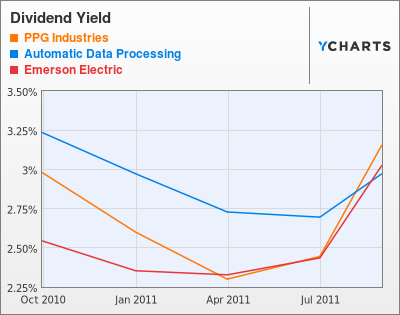 PPG Industries Dividend Yield Stock Chart